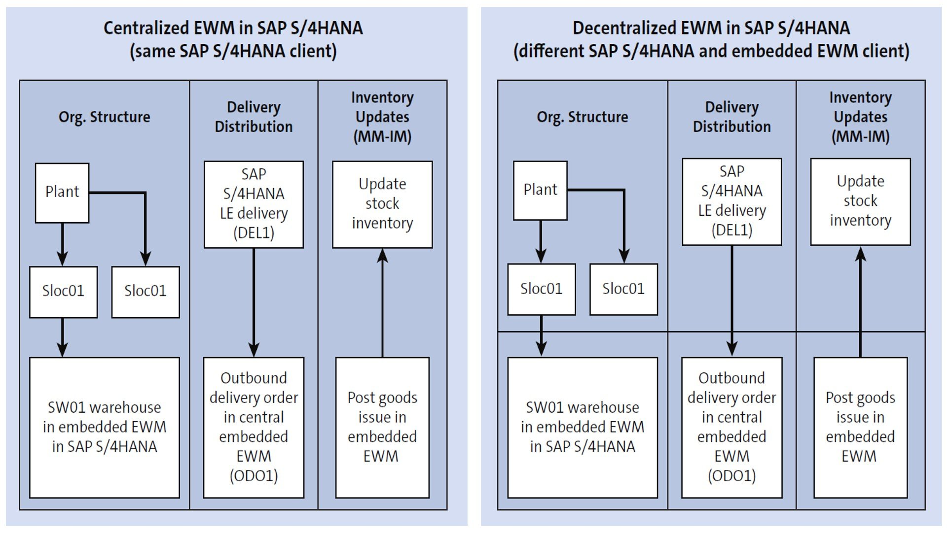 Centralized vs. Decentralized SAP EWM