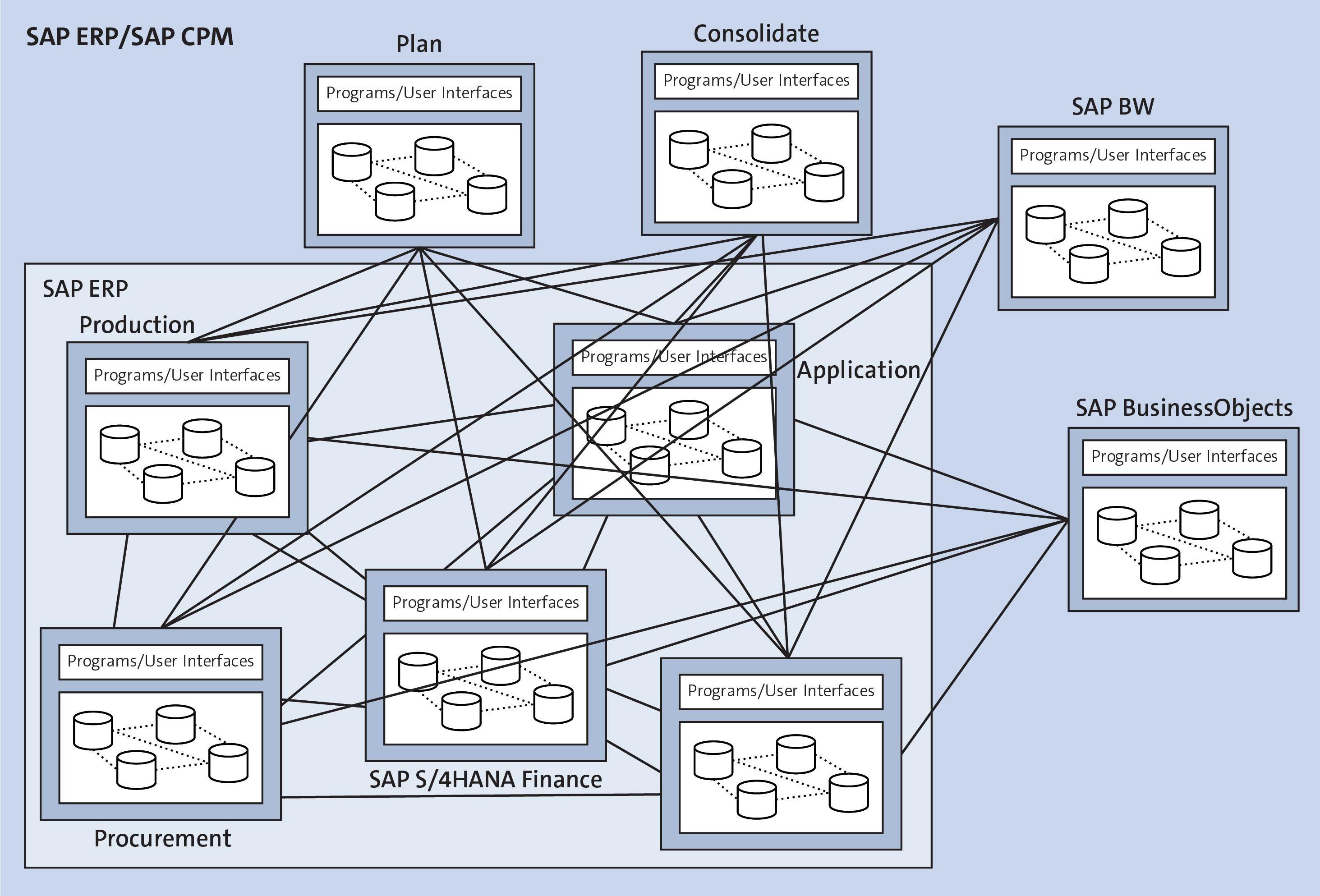 SAP ERP/CPM