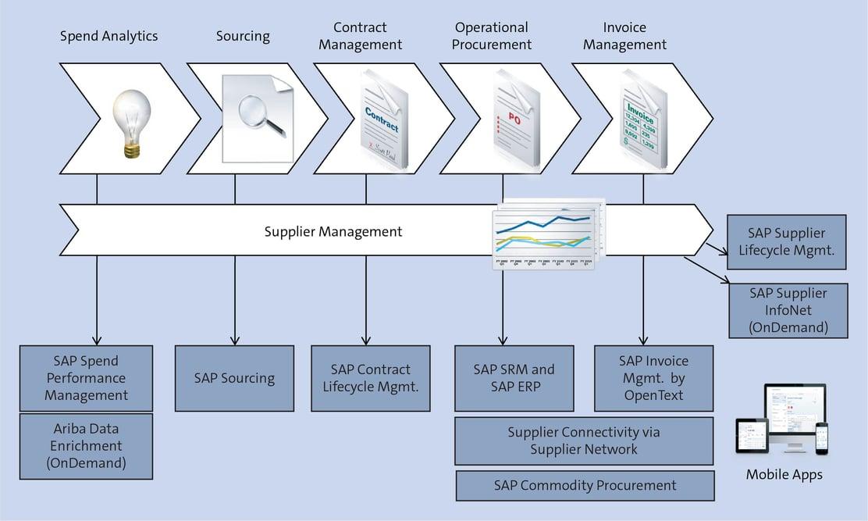 Supplier Management Flow