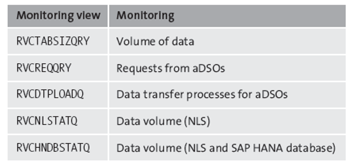 Monitoring Views for SAP BW/4HANA in SAP HANA Studio