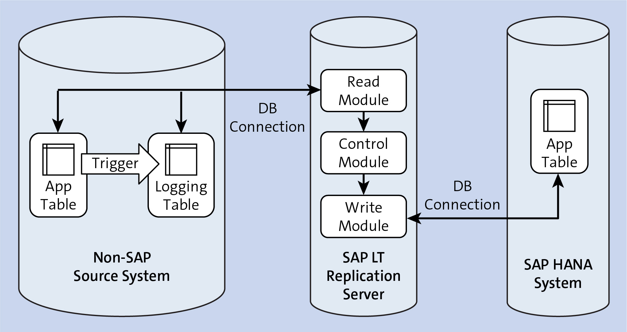 Separate Server with Non-ABAP System