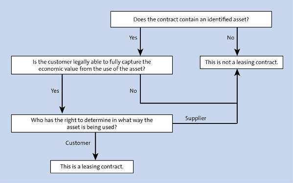 Lease Contract Flow Chart