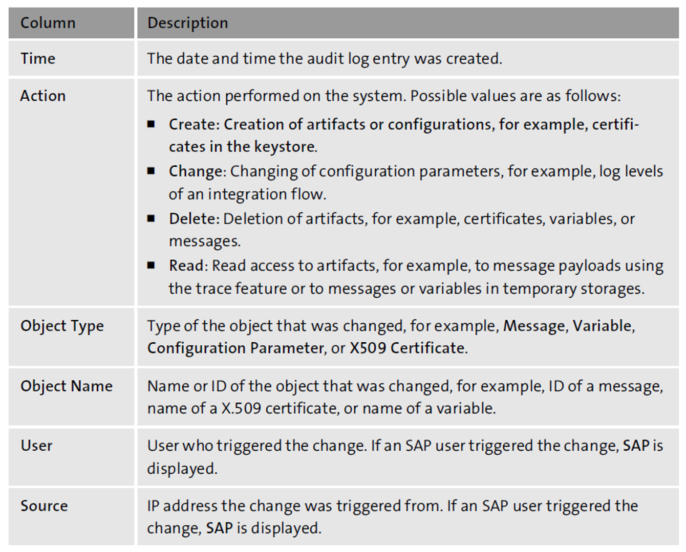 SAP Cloud Platform Integration Audit Log