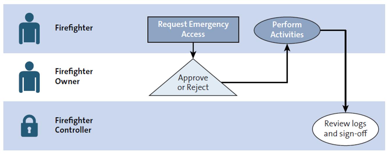 Firefighter Process