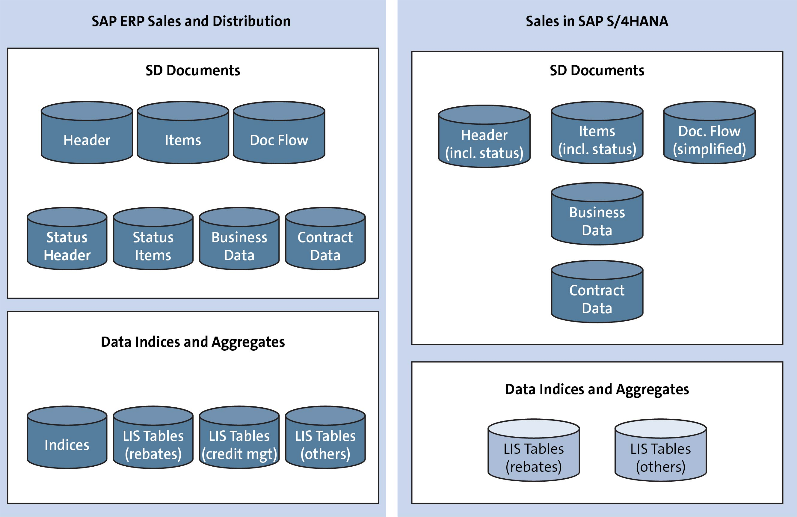SAP S/4HANA Sales Simplifications