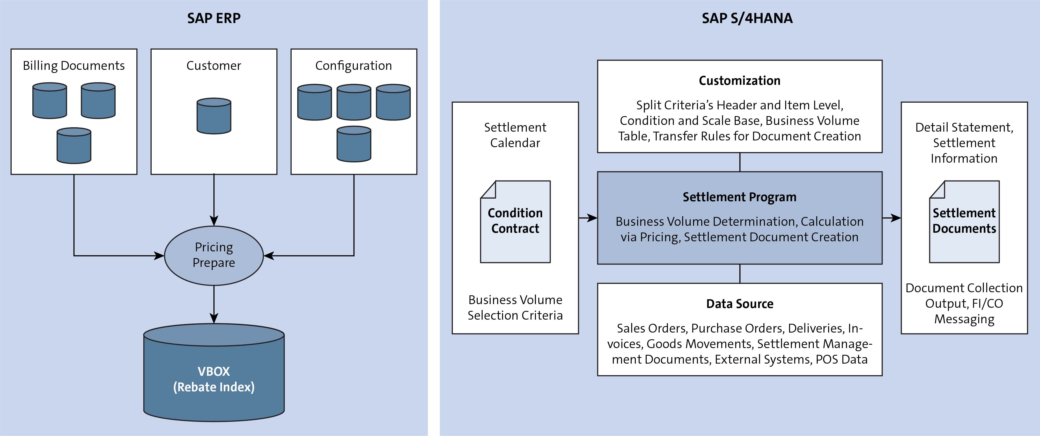 SAP Rebate Agreement Condition Control Settlement