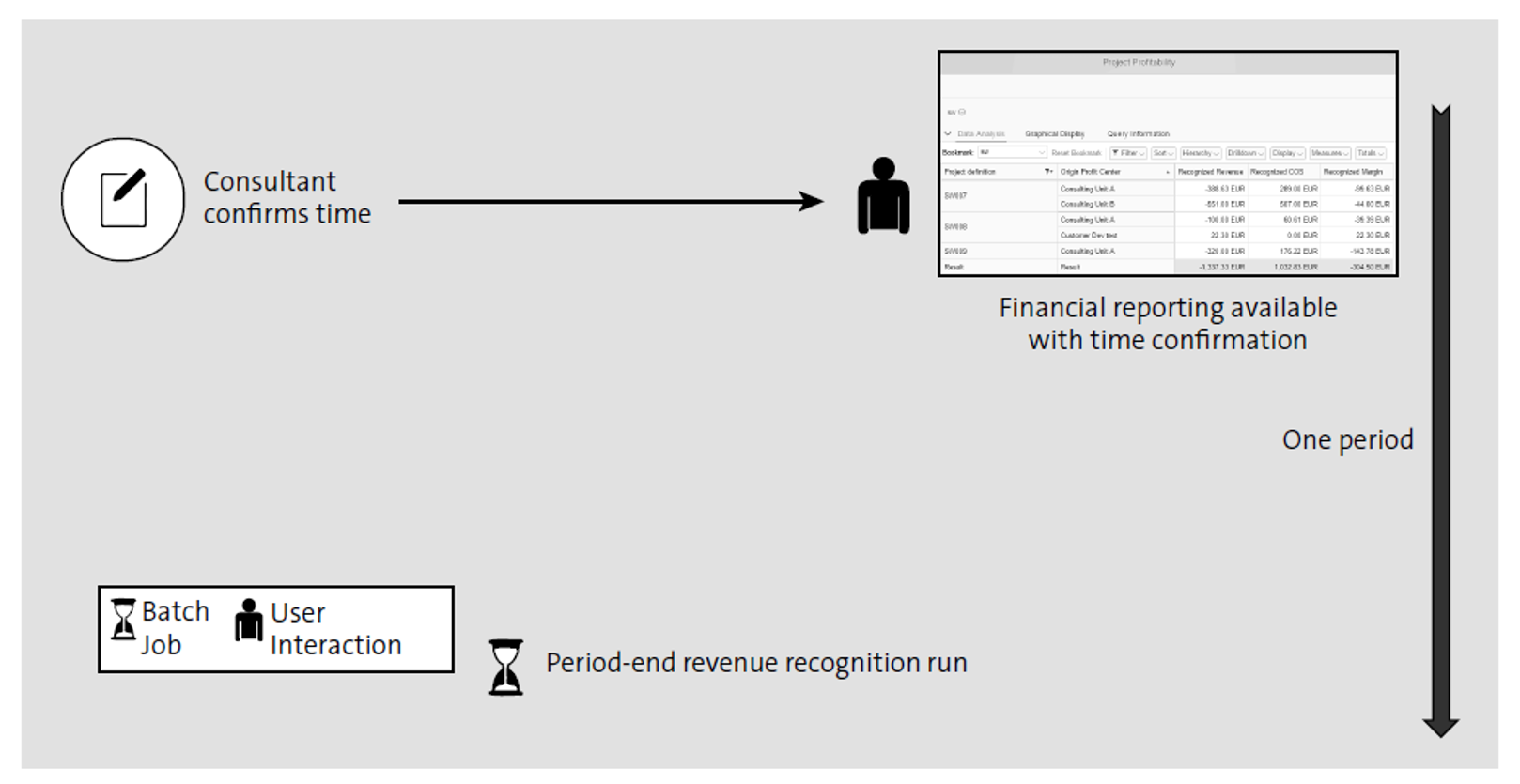 Simplified Period-End Close in SAP S/4HANA Cloud