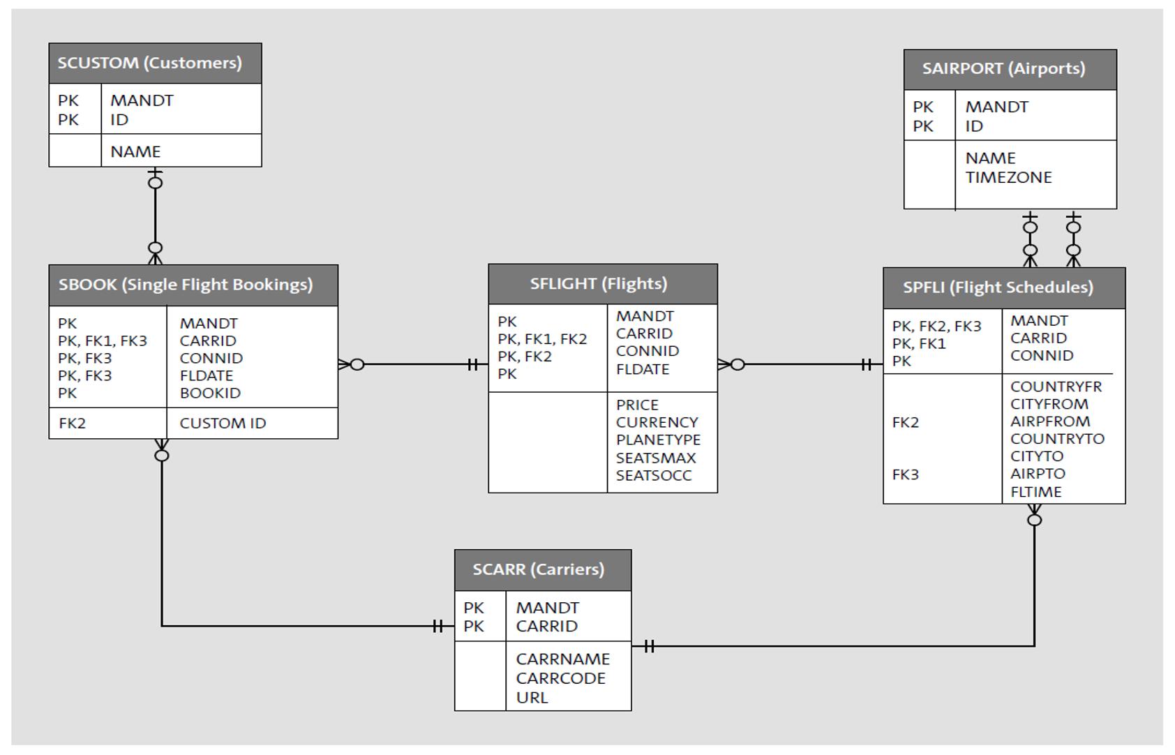 ERD Showing Standard SAP Tables