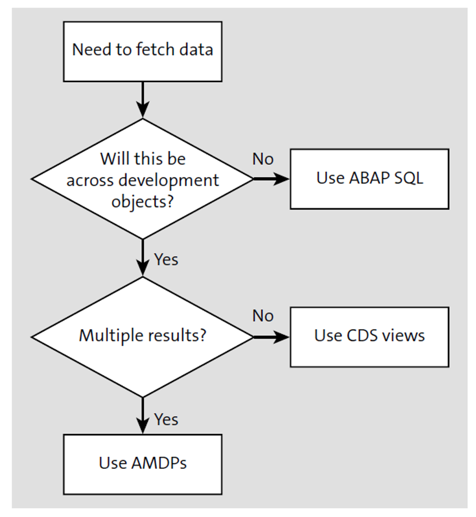 Flow Chart for Selecting the Relevant Code Pushdown Technique