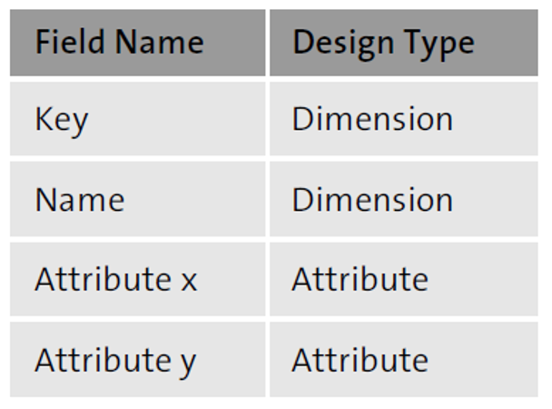 Dimensions and Attributes