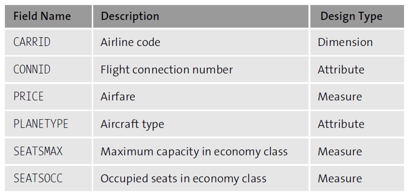 Dimension 1: Airline