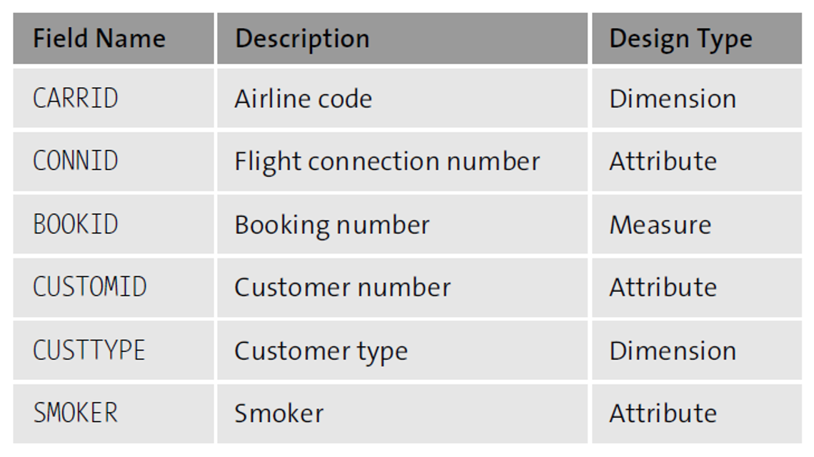 Dimension 2: Customer Type