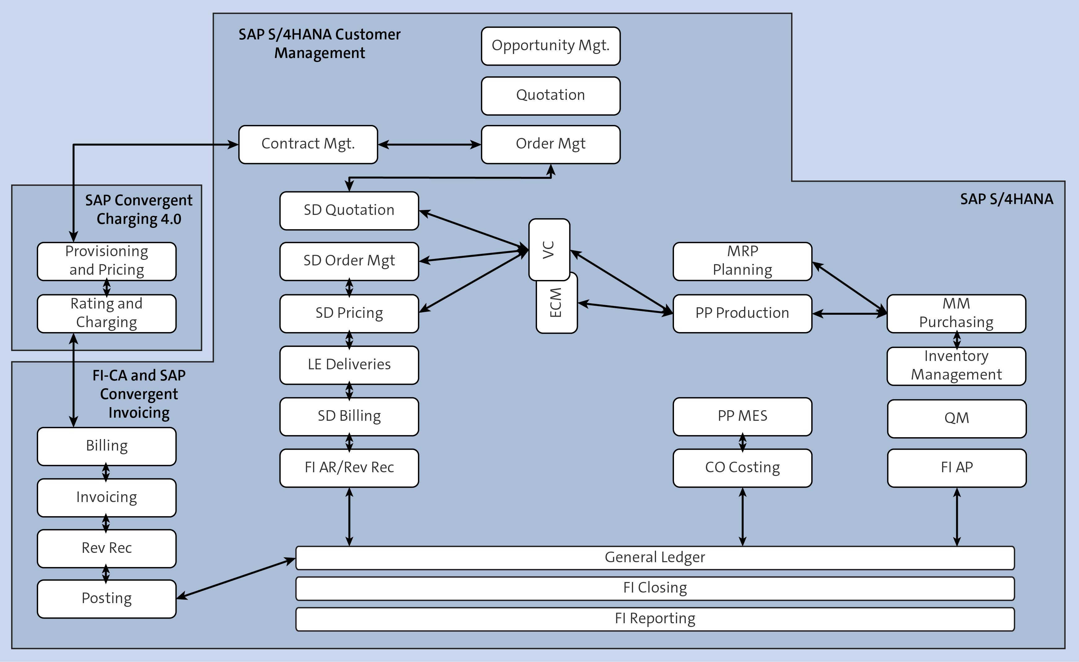 SAP BRIM Core Components