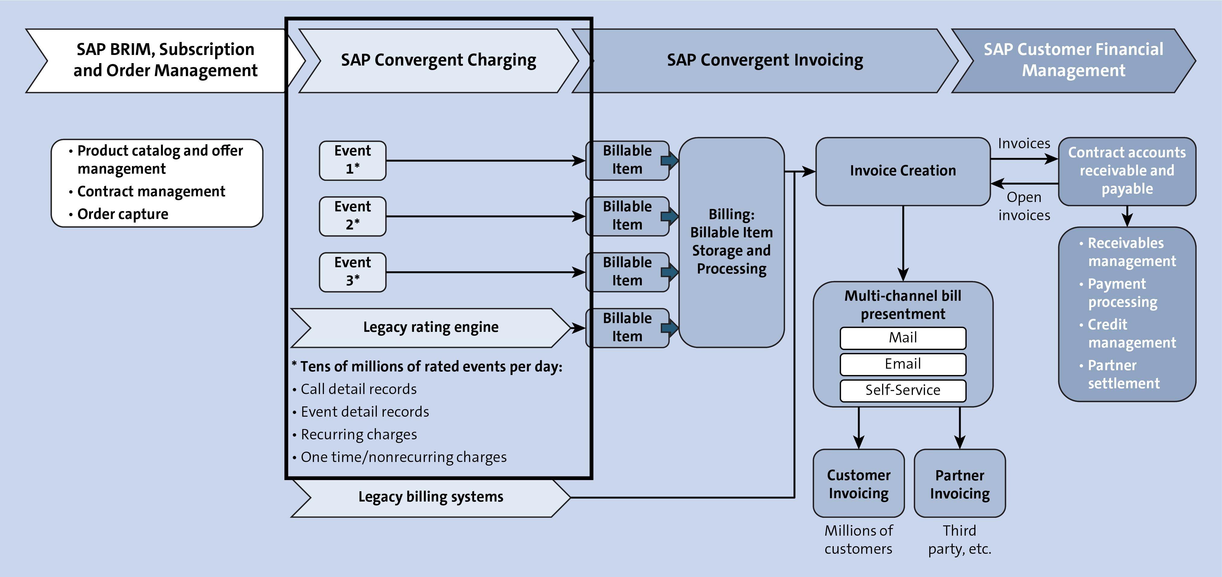 SAP Convergent Charging