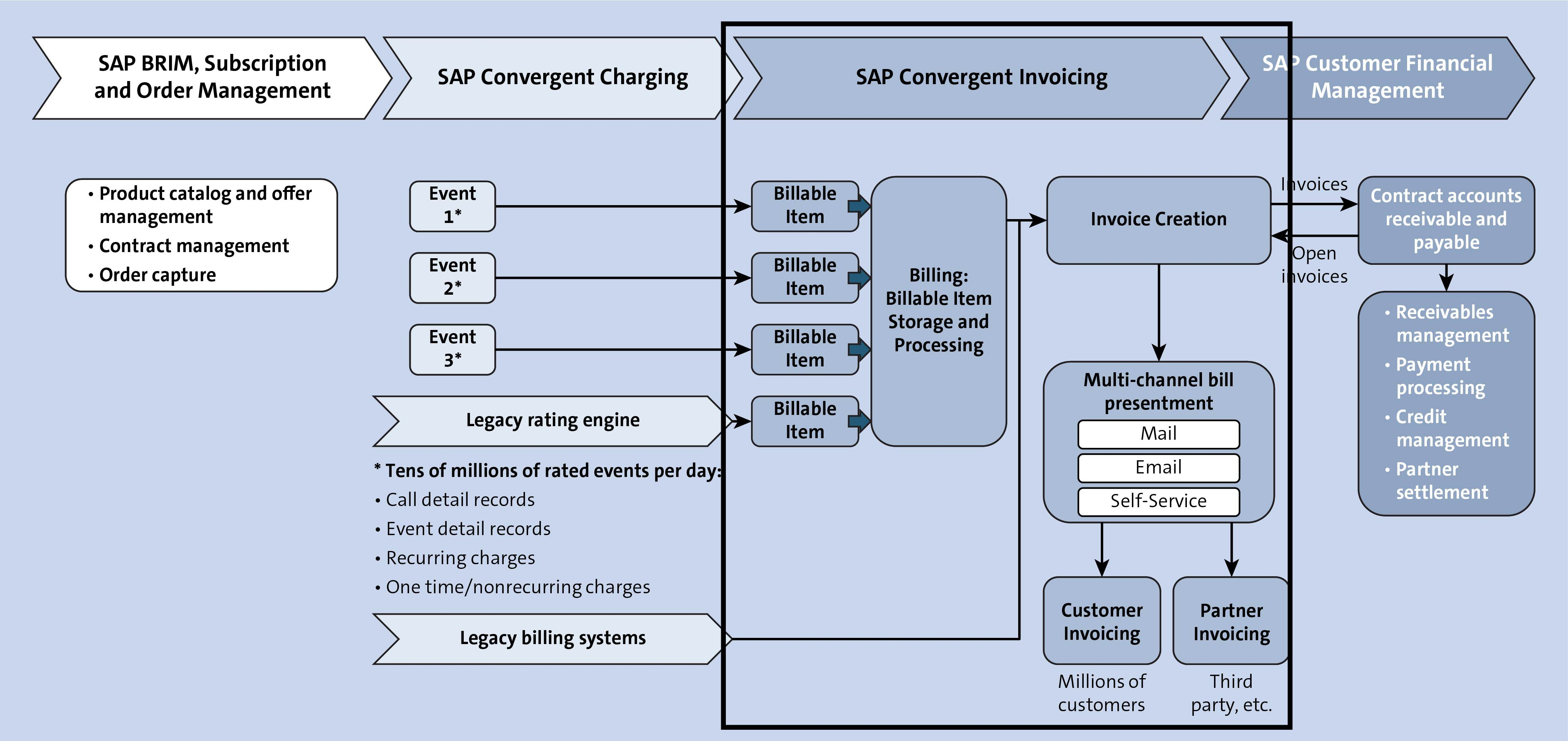SAP Convergent Invoicing