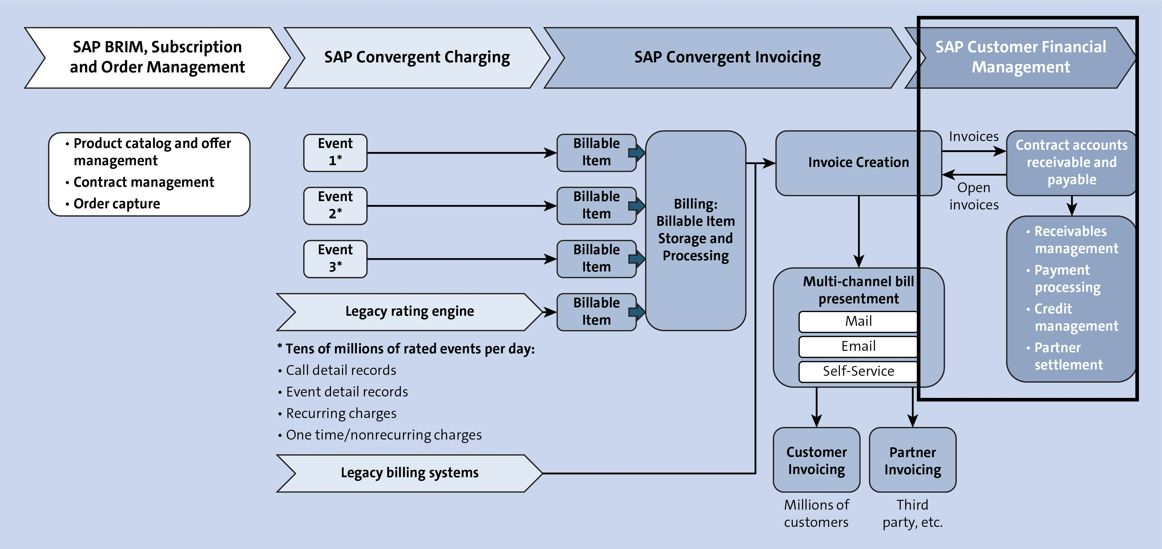 SAP Customer Financial Management