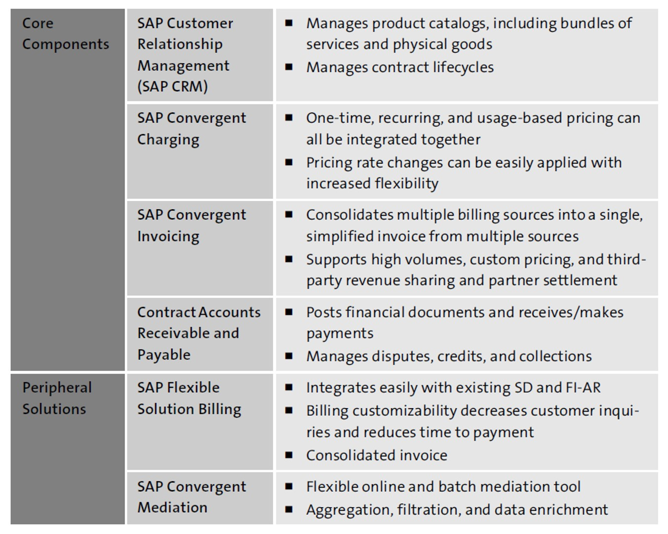 SAP BRIM Components