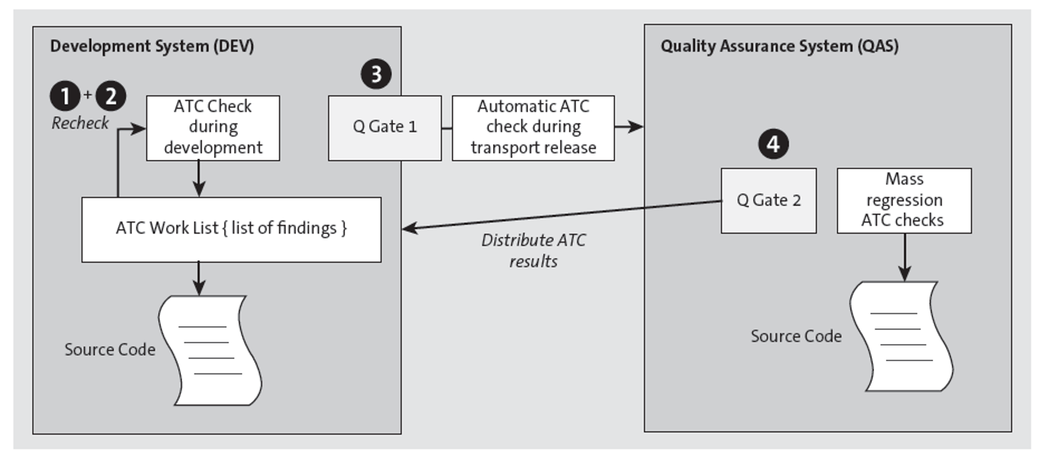 Illustration of the ATC Checks Executed in the Different Systems