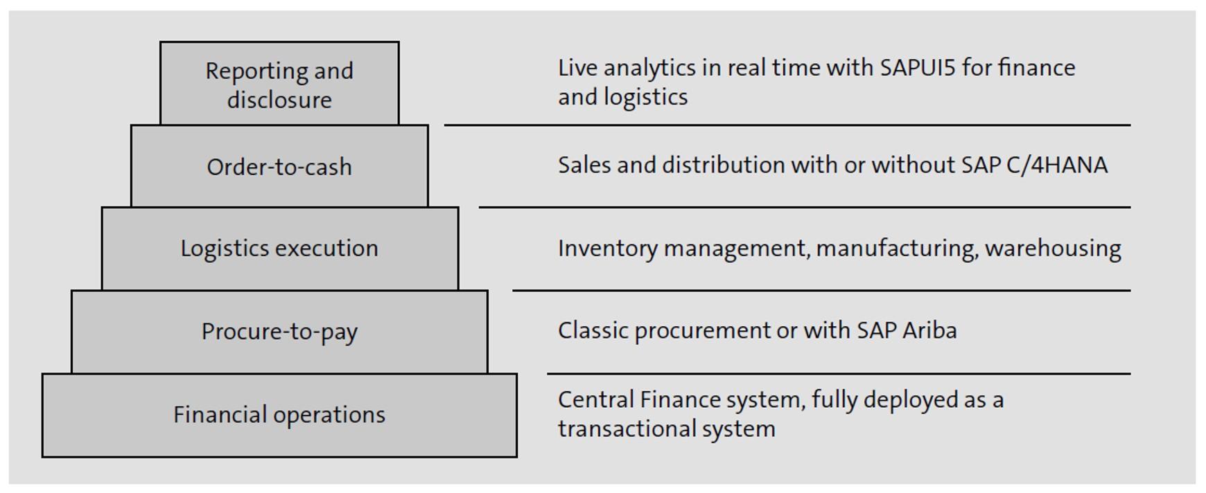 Logistics Pyramid