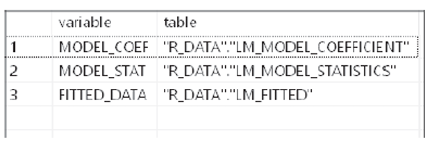 Overview Table after Calling RLANG Procedure from the SQL Editor