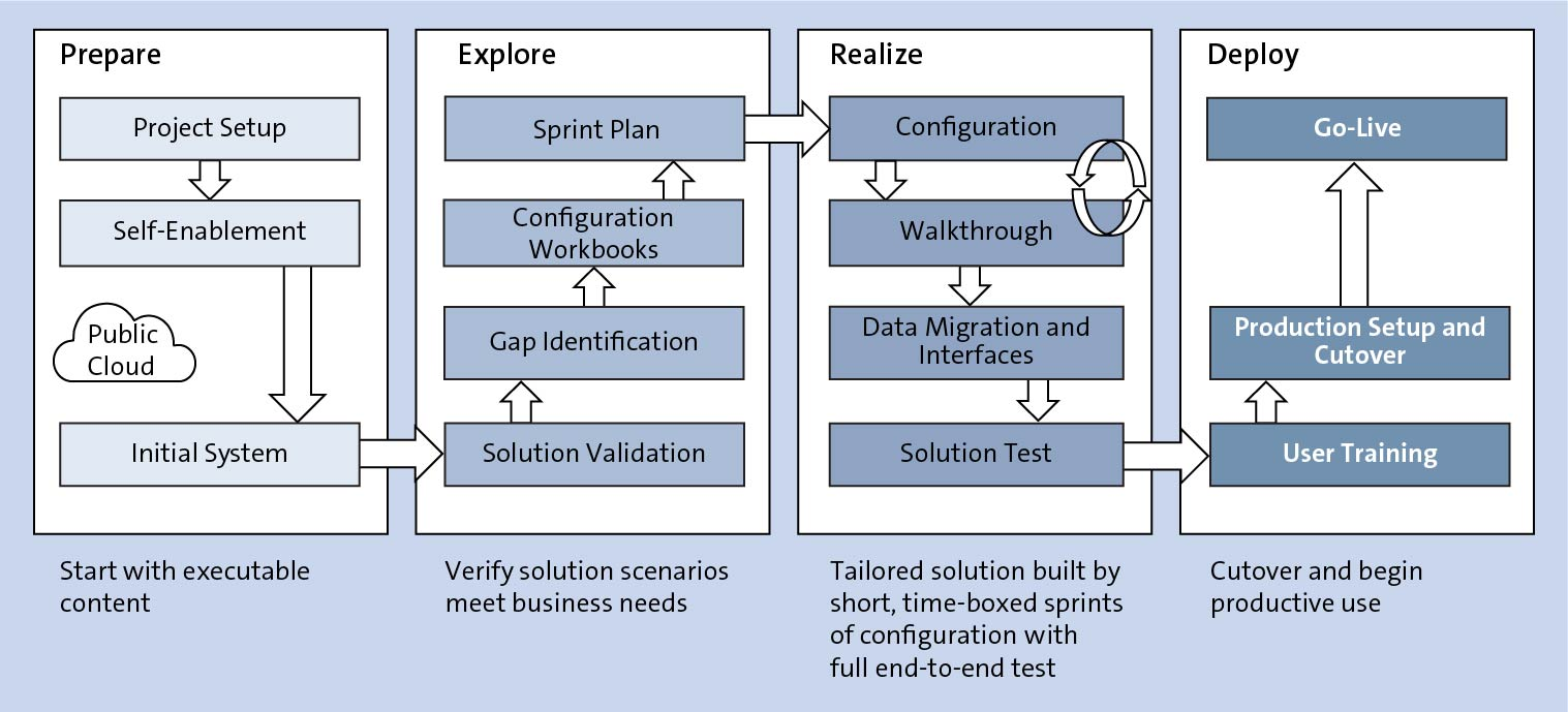 SAP Activate Phases