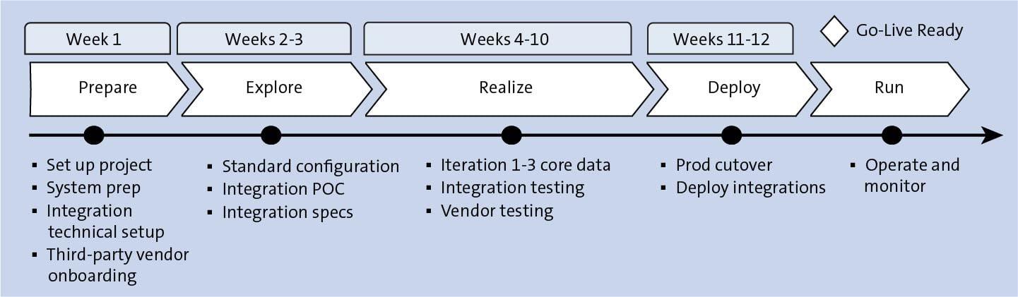 SAP SuccessFactors Implementation Timeline