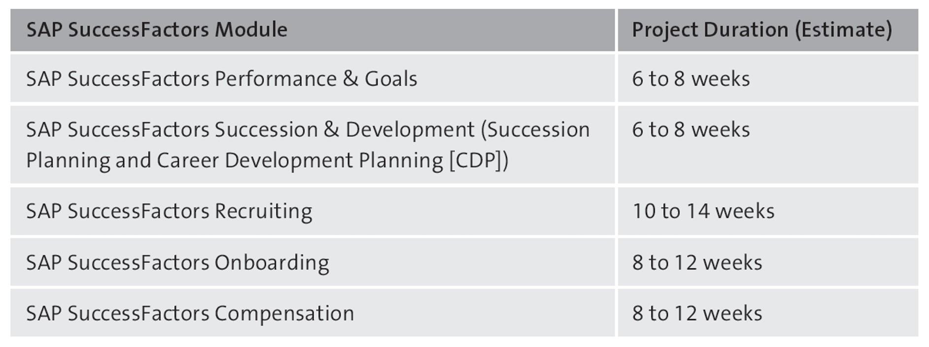 SAP SuccessFactors Implementation Durations