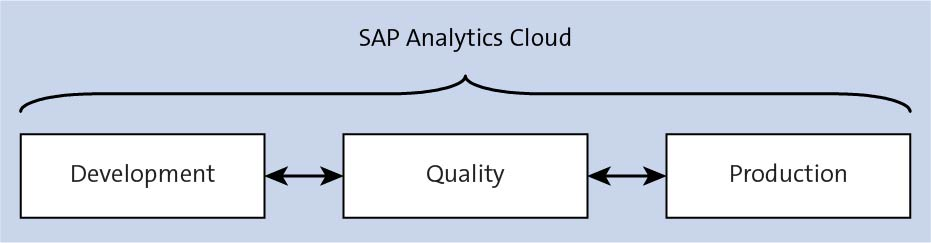 Multiple Systems in SAP Analytics Cloud