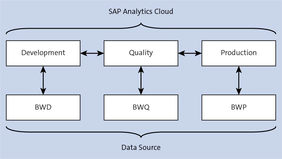 SAP Analytics Cloud and Data Sources