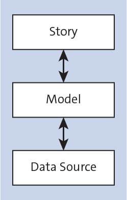 Story - Model - Data Source