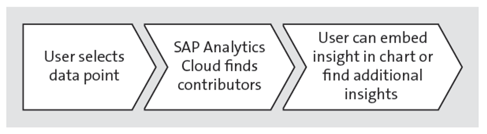 Smart Insights Feature in SAP Analytics Cloud Smart Assist