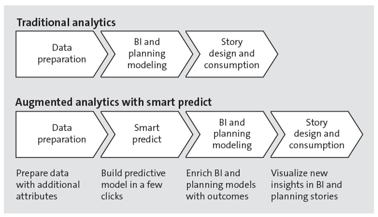 SAP Analytics Cloud Smart Predict Processes
