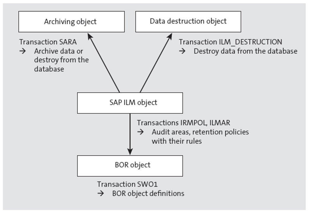 Archiving Object, Data Destruction Object, SAP ILM Object, and BOR Object Type