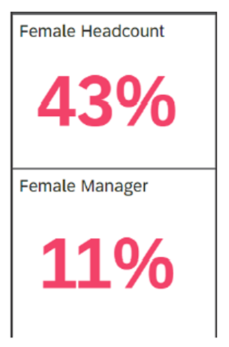Numeric Points for Female Headcount and Female Manager