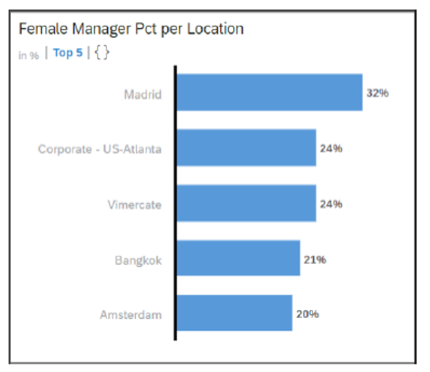 Female Manager Percentage by Location