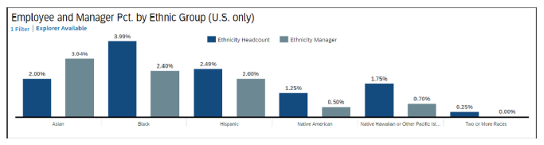 Employee and Manager Percentage by Ethnic Group Bar Chart