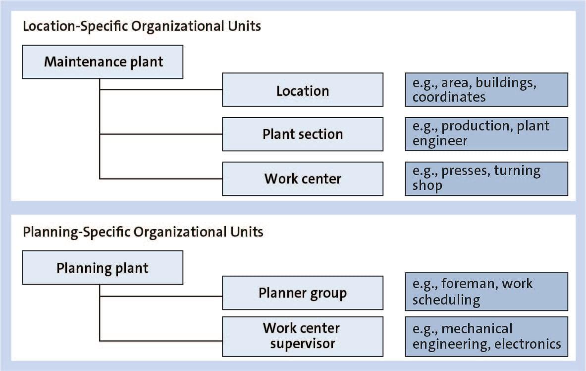 SAP S/4HANA Asset Management Organizational Units