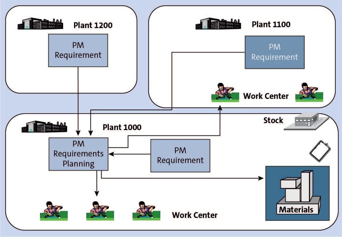 SAP Plant-Specific Maintenance