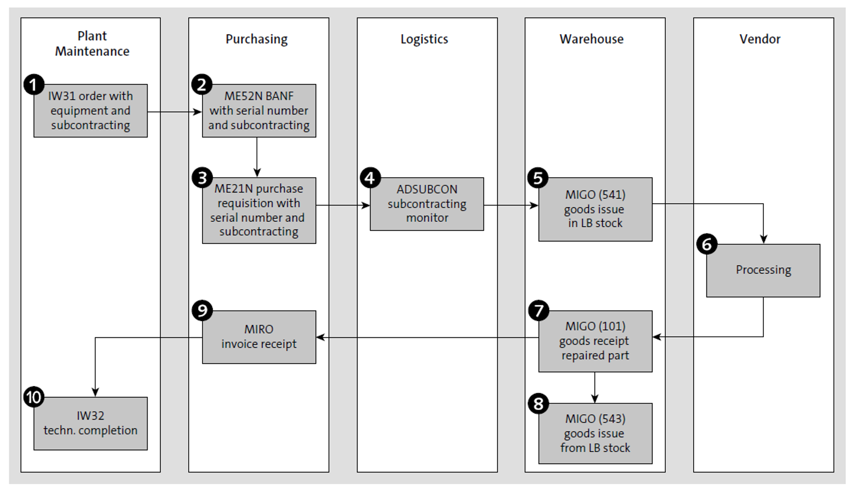 Subcontracting Process