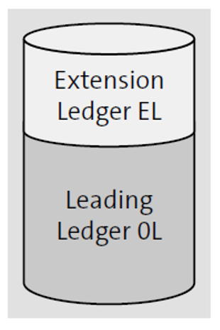 Relationship between Extension Ledger and Leading Ledger