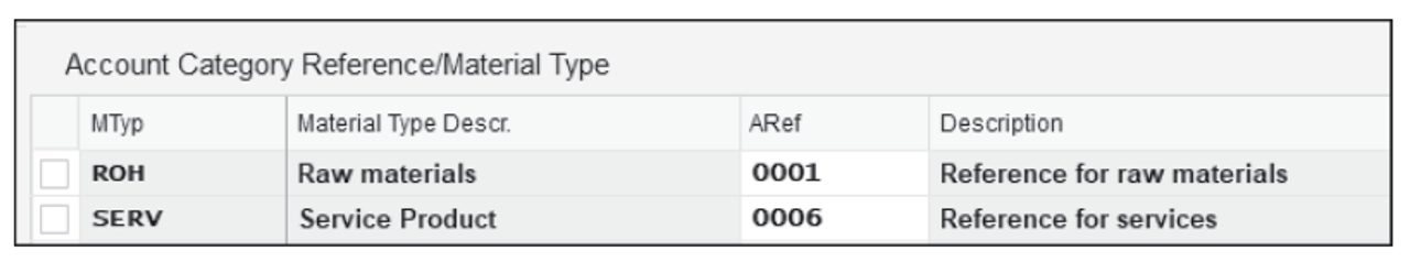 Account Category Reference with Material Type