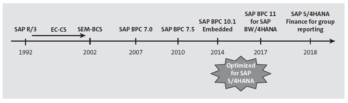 Timeline of SAP Consolidation Solutions