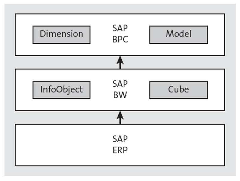 Classic SAP BPC Conceptual Architecture