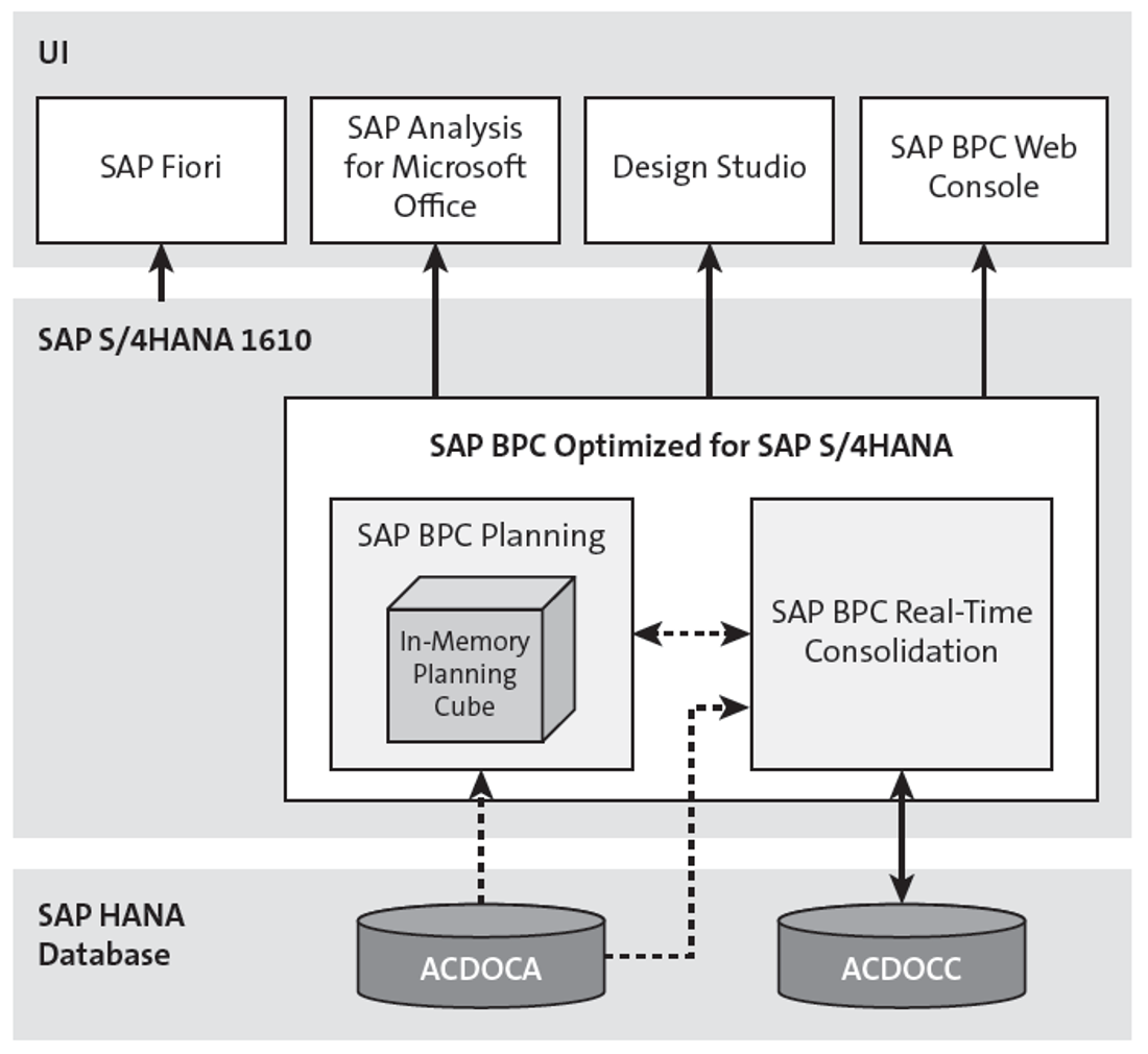 Real-Time Consolidation Architecture