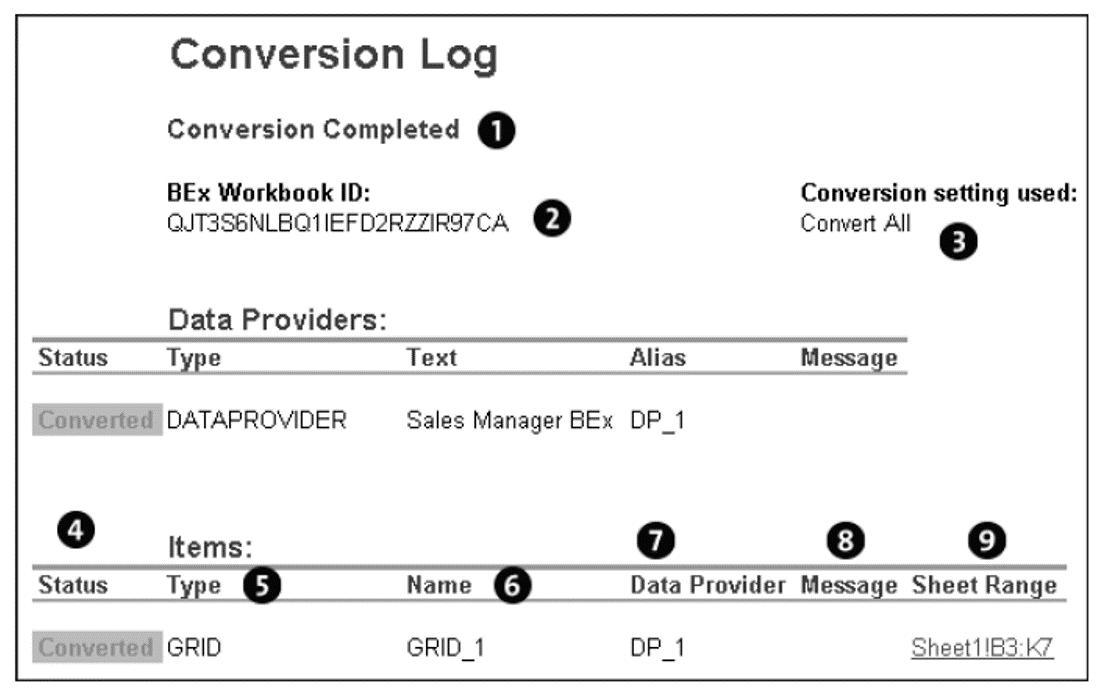 Conversion Log
