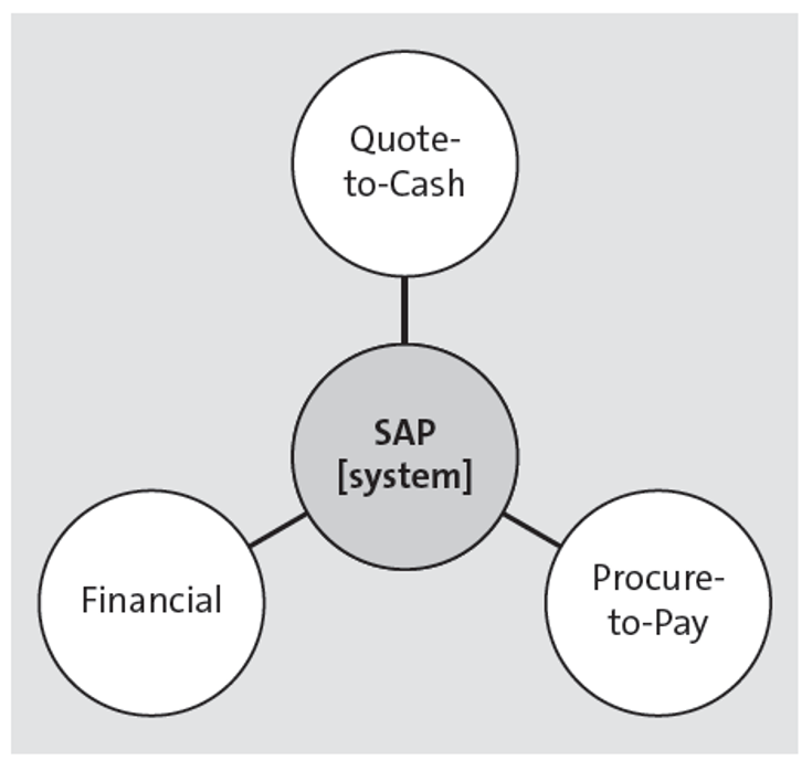 Business Process to SAP Mapping Illustration