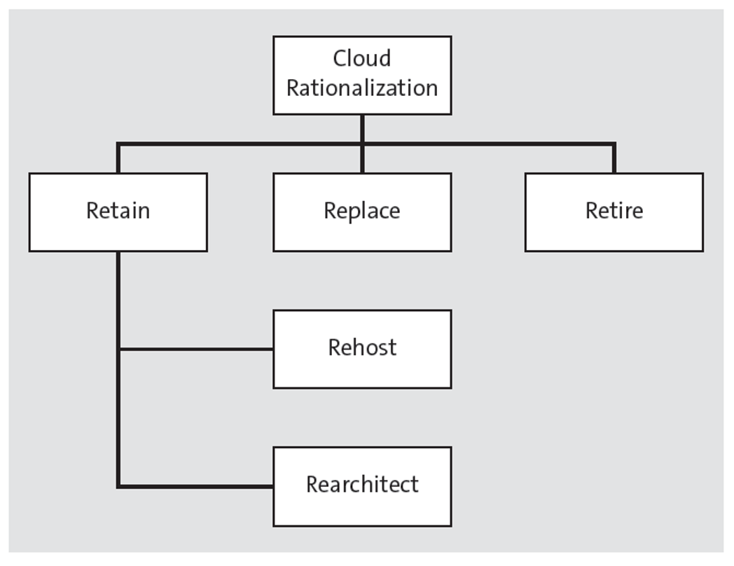 Rs of Cloud Rationalization