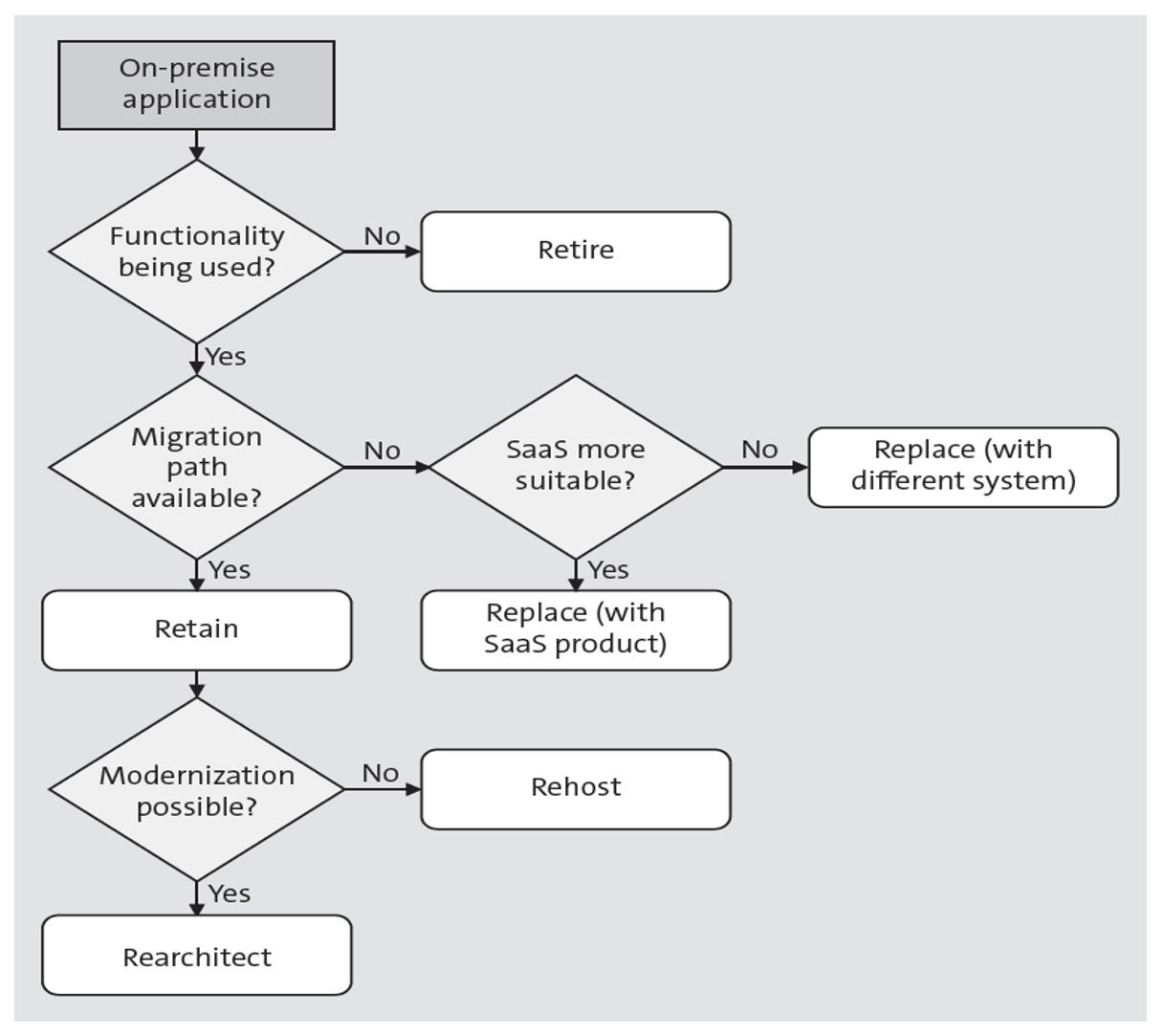 Decision Flow for Cloud Rationalization