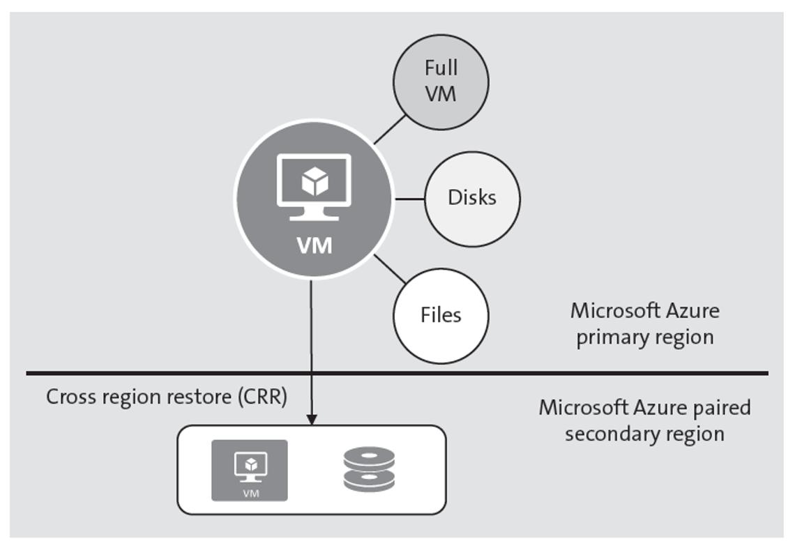 Microsoft Azure VM Restore Options