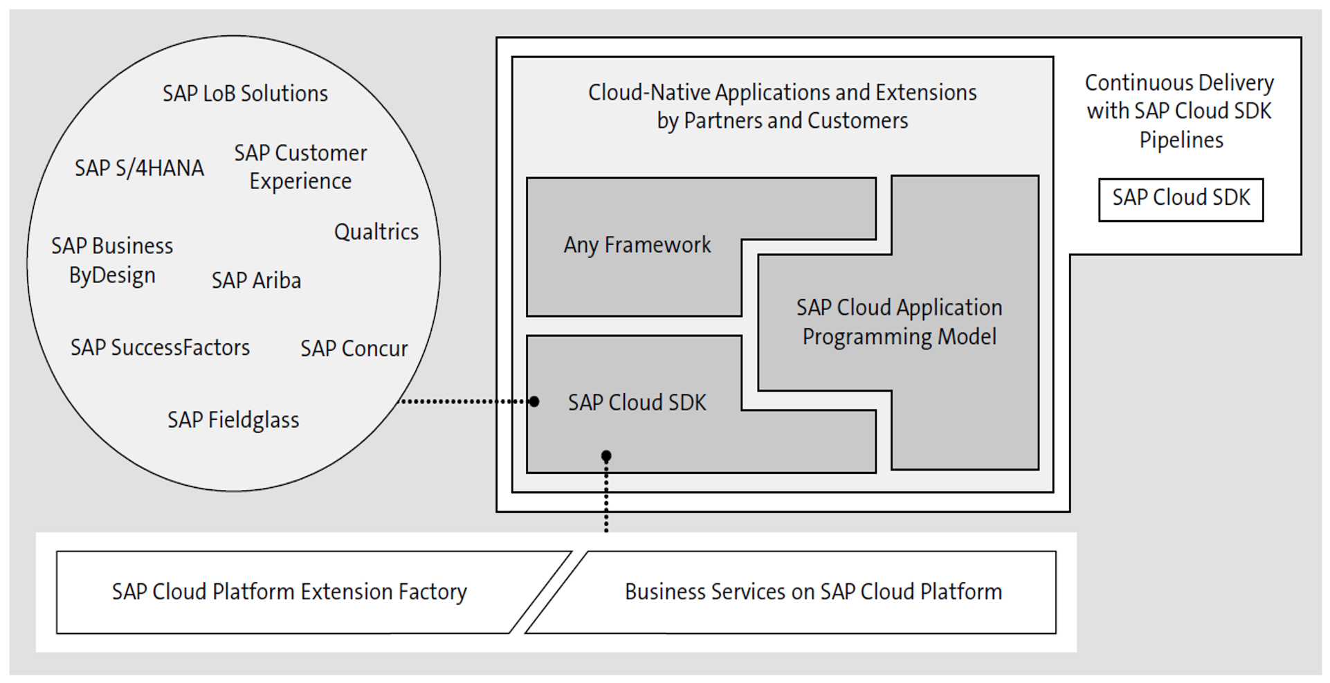 Extensions for the Intelligent Enterprise: Role of SAP Cloud SDK